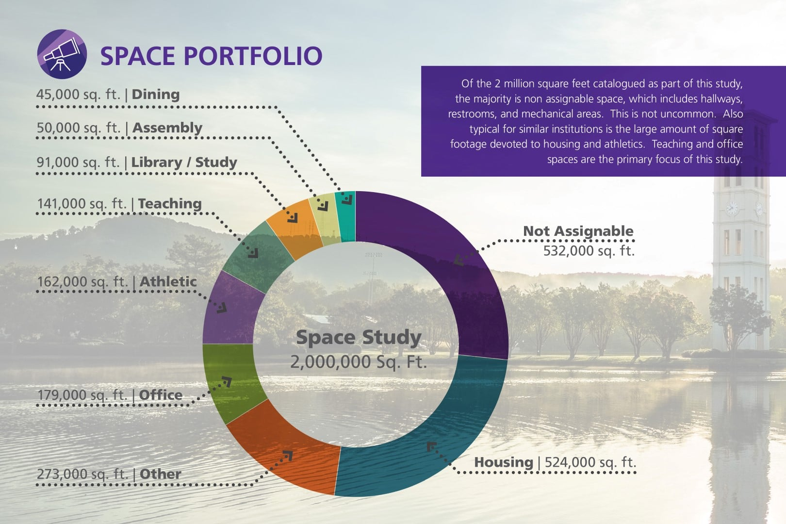 TSW Furman002a Furman University Space Analysis & Plan    TSW